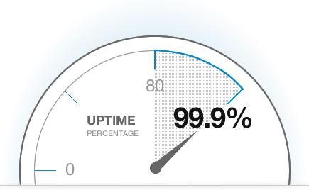 ما هو uptime في انظمة التشغيل