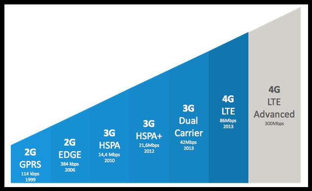 معنى الرموز 2G E 3G H H+ 4G LTE في شبكات الهاتف المحمول Data_technologies