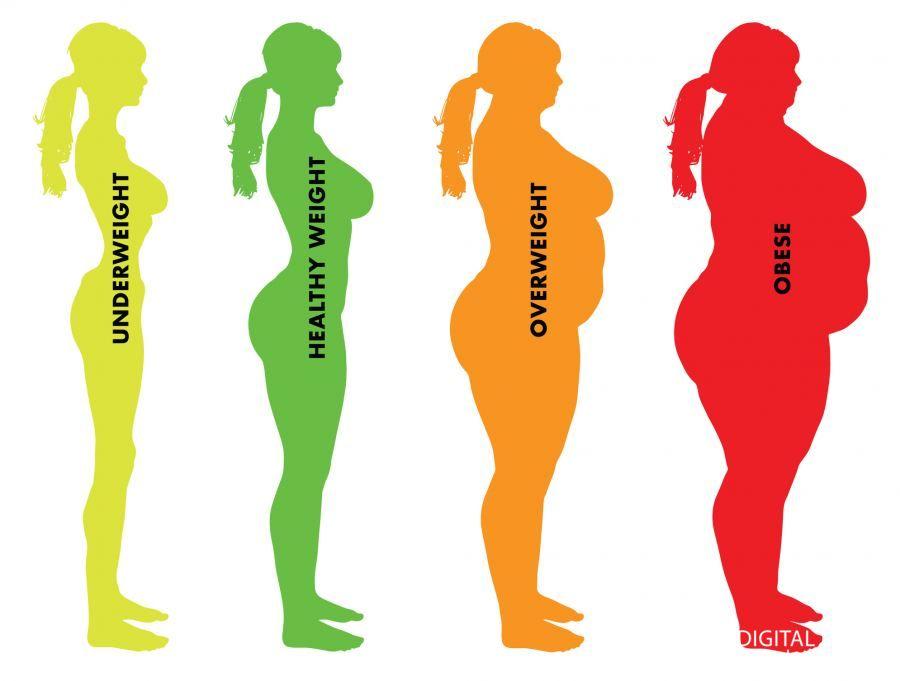 حساب مؤشر كتلة الجسم BMI